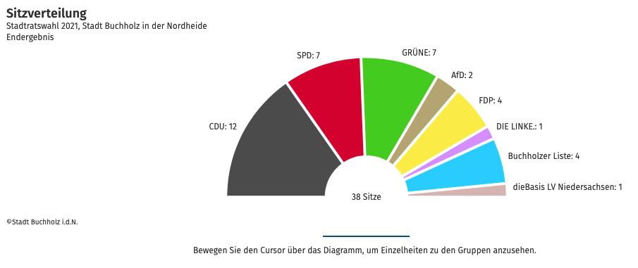 wahlen- Erfolg und Enttäuschung Kommunalwahlergebnisse2021 Buchholz idN