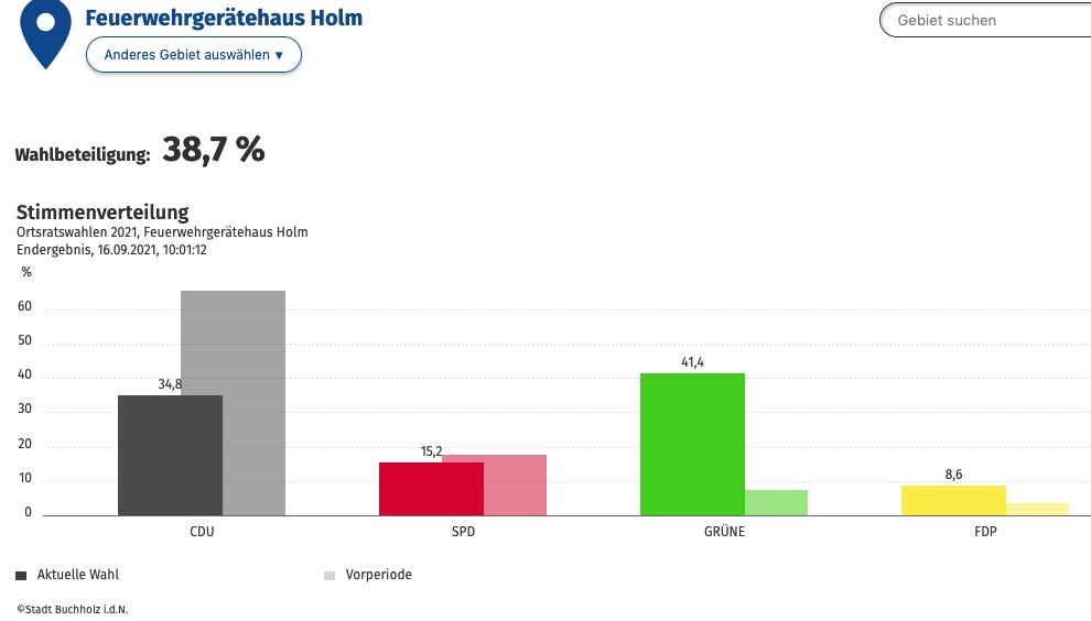 Wahlen - Erfolg und Enttäuschung Kommunalwahlergebnisse2021 Holm